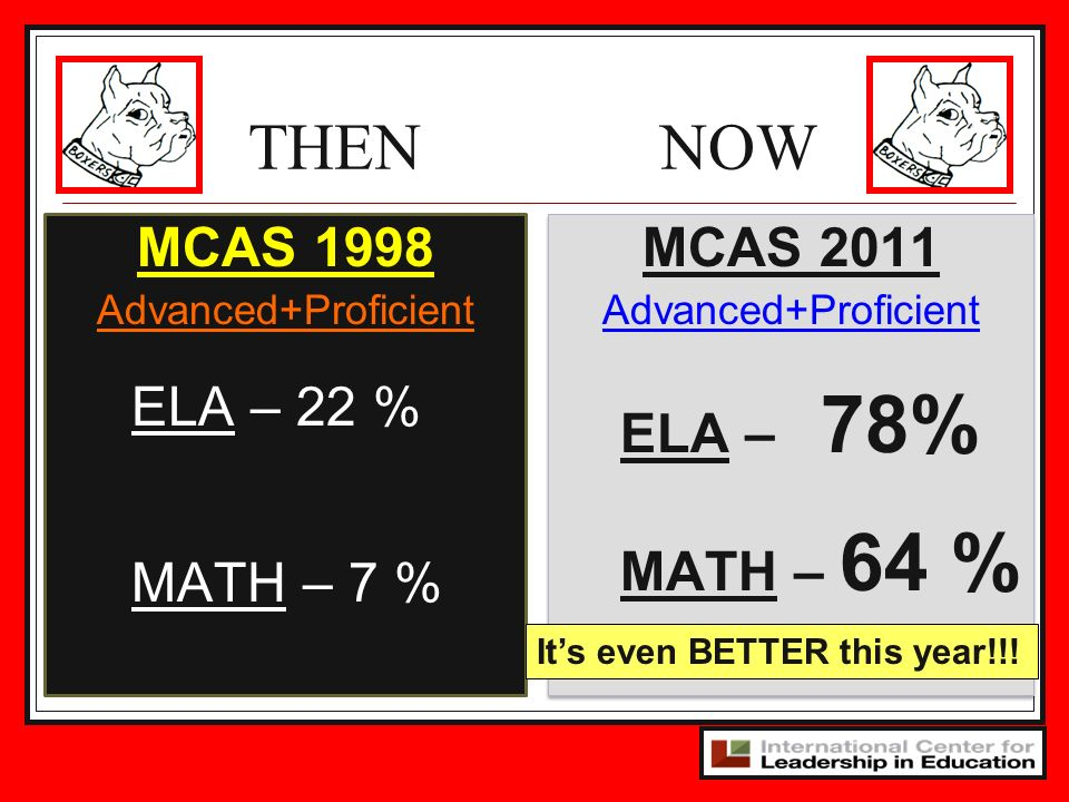 MCAS 1998 Advanced+Proficient ELA – 22 % MATH – 7 % MCAS 2011 Advanced+Proficient ELA – 78% MATH – 64 % MCAS 2011 Advanced+Proficient ELA – 78% MATH – 64 % THEN NOW Its even BETTER this year!!!
