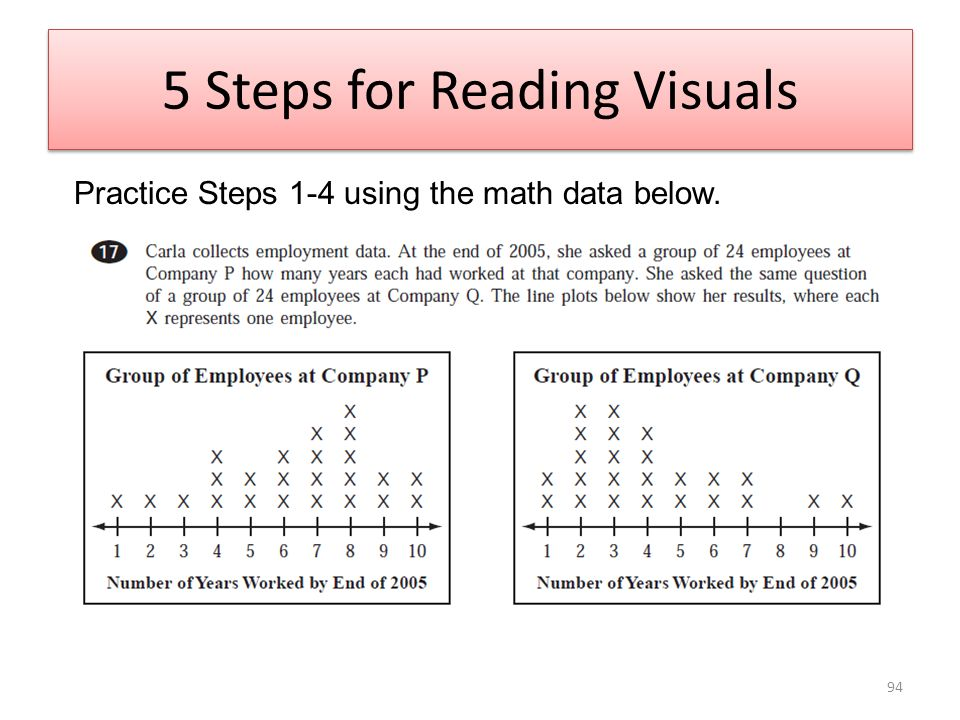 5 Steps for Reading Visuals Practice Steps 1-4 using the math data below. 94