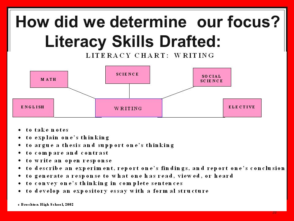 39 How did we determine our focus Literacy Skills Drafted: