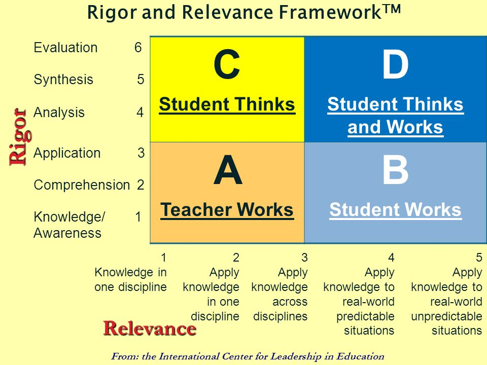 55 Evaluation 6 C Student Thinks D Student Thinks and Works Synthesis 5 Analysis 4 Application 3 A Teacher Works B Student Works Comprehension 2 Knowl