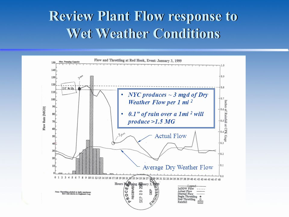 Review Plant Flow response to Wet Weather Conditions NYC produces ~ 3 mgd of Dry Weather Flow per 1 mi 2 0.1 of rain over a 1mi 2 will produce >1.5 MG Average Dry Weather Flow Actual Flow