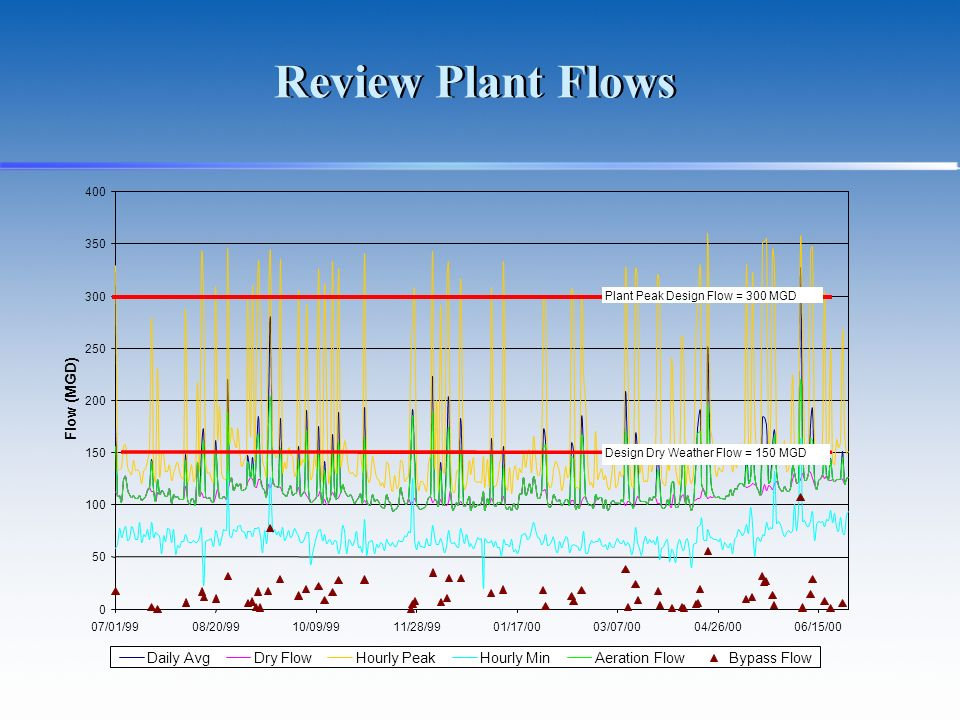 Review Plant Flows