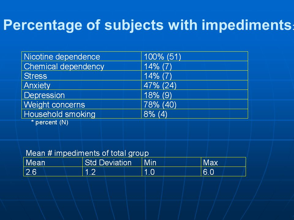 Percentage of subjects with impediments :