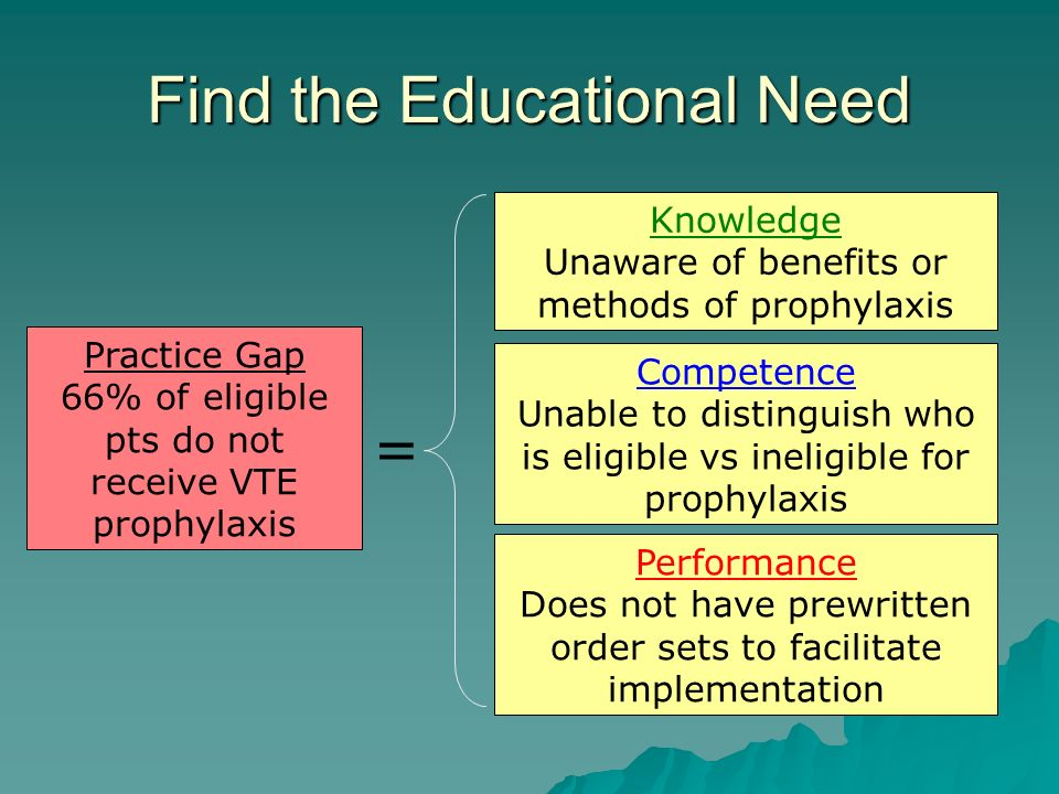 Find the Educational Need Knowledge Unaware of benefits or methods of prophylaxis Competence Unable to distinguish who is eligible vs ineligible for prophylaxis Performance Does not have prewritten order sets to facilitate implementation Practice Gap 66% of eligible pts do not receive VTE prophylaxis =