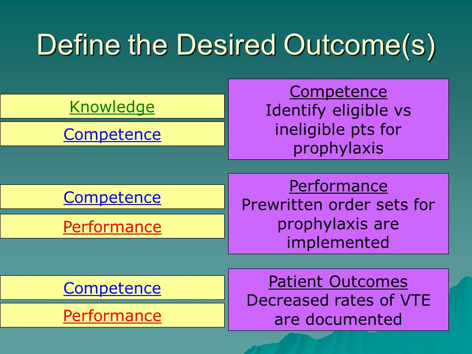 Define the Desired Outcome(s) Competence Identify eligible vs ineligible pts for prophylaxis Performance Prewritten order sets for prophylaxis are implemented Patient Outcomes Decreased rates of VTE are documented Knowledge Competence Performance Competence Performance