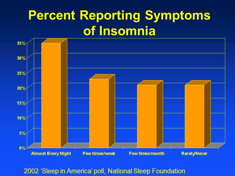 Percent Reporting Symptoms of Insomnia 2002 Sleep in America poll, National Sleep Foundation