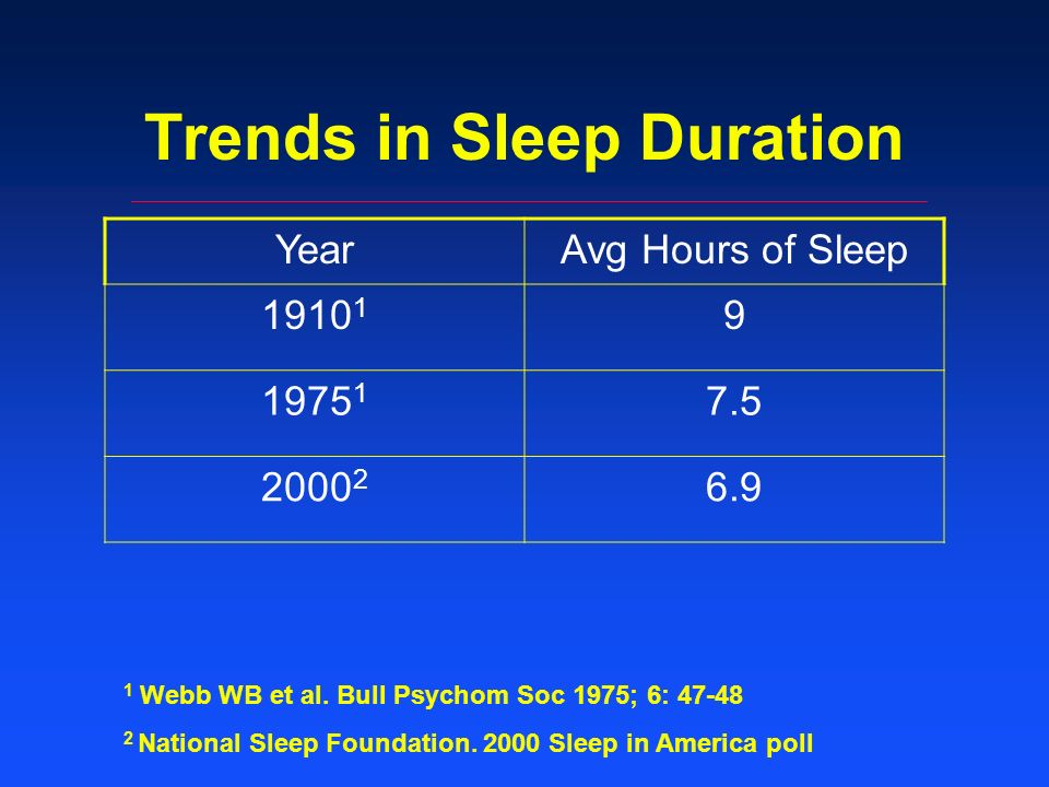 Trends in Sleep Duration YearAvg Hours of Sleep 1910 1 9 1975 1 7.5 2000 2 6.9 1 Webb WB et al.