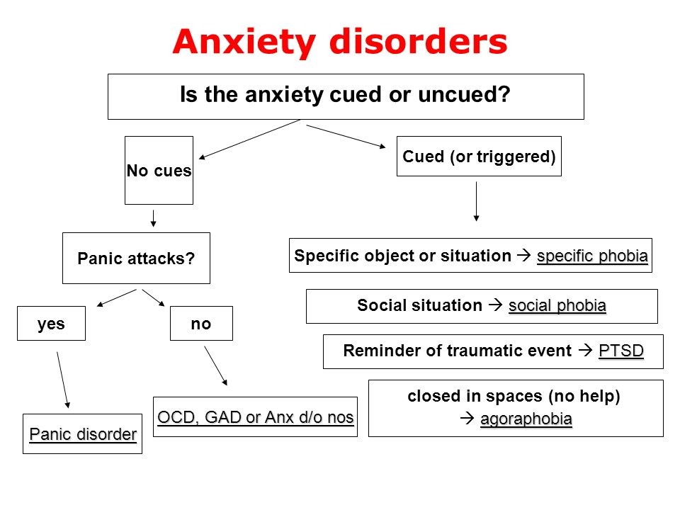 Anxiety disorders Is the anxiety cued or uncued? Panic attacks? No cues yes Panic disorder no OCD, GAD or Anx d/o nos Cued (or triggered) specific pho