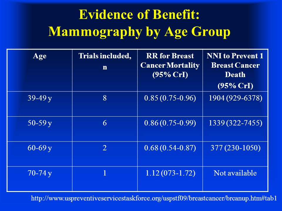 Evidence of Benefit: Mammography by Age Group http://www.uspreventiveservicestaskforce.org/uspstf09/breastcancer/brcanup.htm#tab1 AgeTrials included,