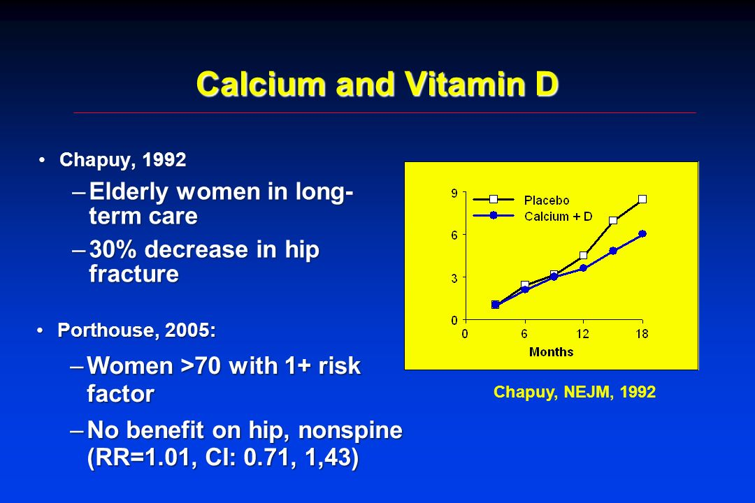 Calcium and Vitamin D Chapuy, 1992Chapuy, 1992 –Elderly women in long- term care –30% decrease in hip fracture Porthouse, 2005:Porthouse, 2005: –Women