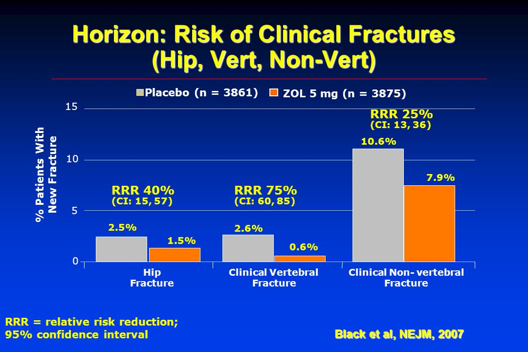 Horizon: Risk of Clinical Fractures (Hip, Vert, Non-Vert) RRR = relative risk reduction; 95% confidence interval RRR 40% (CI: 15, 57) RRR 75% (CI: 60,