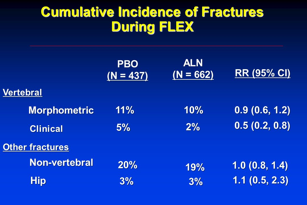Cumulative Incidence of Fractures During FLEX ALN (N = 662) RR (95% CI) 3% 19% 2% 1.1 (0.5, 2.3) 1.0 (0.8, 1.4) 0.5 (0.2, 0.8) 3% Hip 20% Non-vertebra