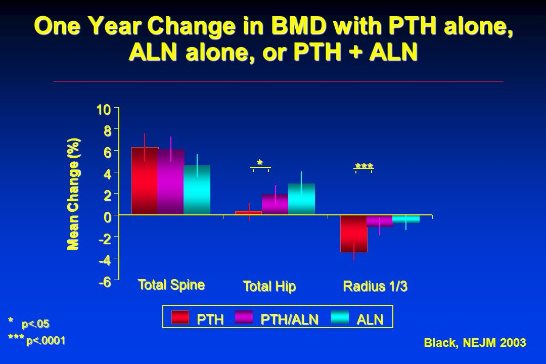 One Year Change in BMD with PTH alone, ALN alone, or PTH + ALN Total Spine Total Hip Radius 1/3 -6 -4 -2 0 2 4 6 8 10 PTHPTH/ALNALN * Mean Change (%)