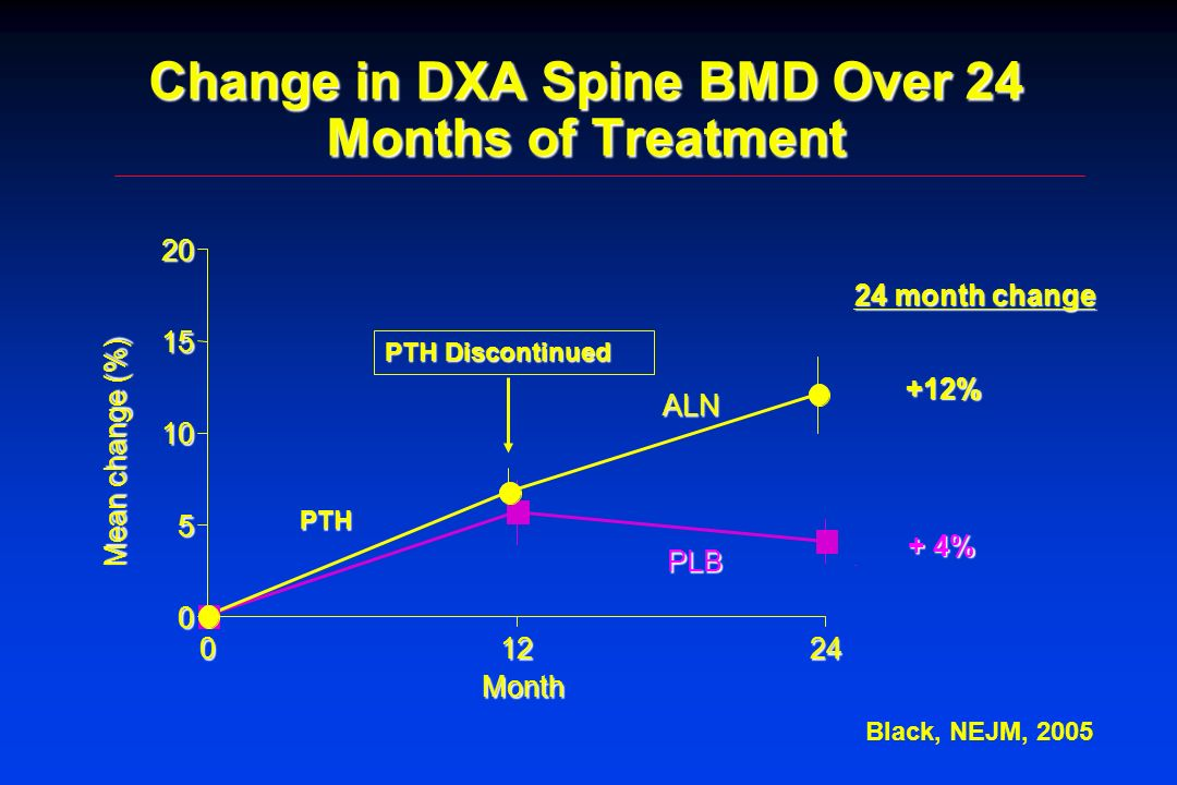 Change in DXA Spine BMD Over 24 Months of Treatment Mean change (%) 0 5 10 15 20 01224 Month PLB ALN PTH Discontinued PTH 24 month change +12% + 4% Bl