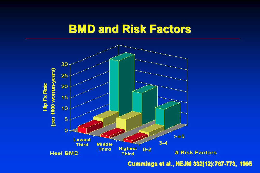 BMD and Risk Factors Cummings et al., NEJM 332(12):767-773, 1995