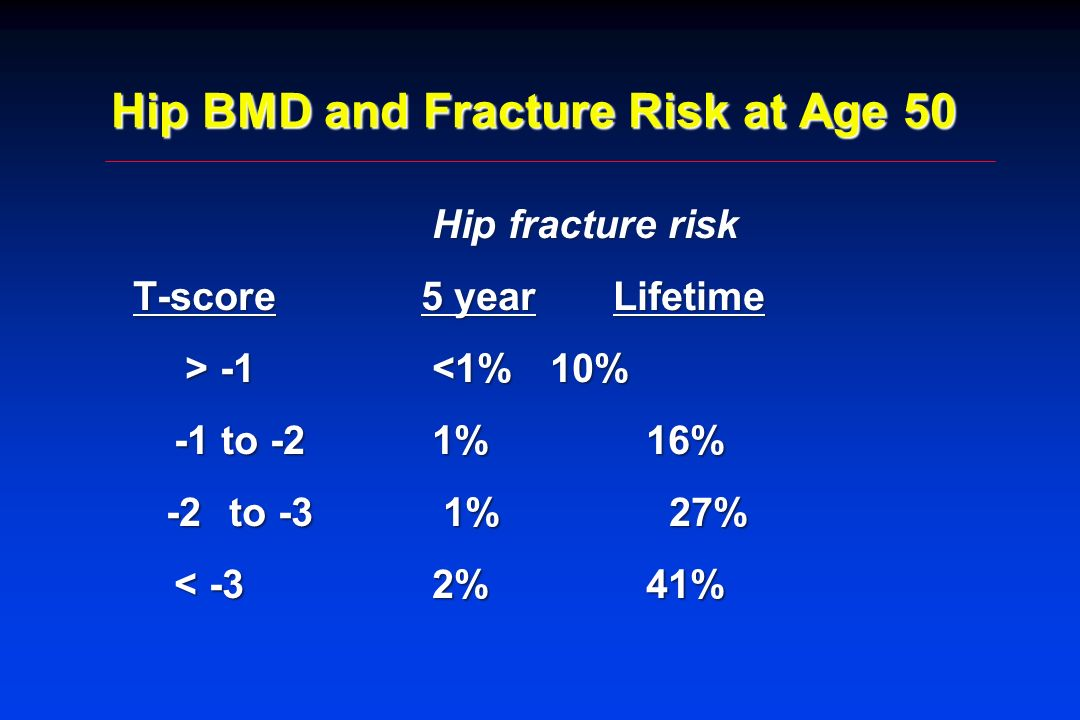 Hip BMD and Fracture Risk at Age 50 Hip fracture risk Hip fracture risk T-score5 yearLifetime > -1 -1 <1% 10% -1 to -2 1% 16% -1 to -2 1% 16% -2to -3