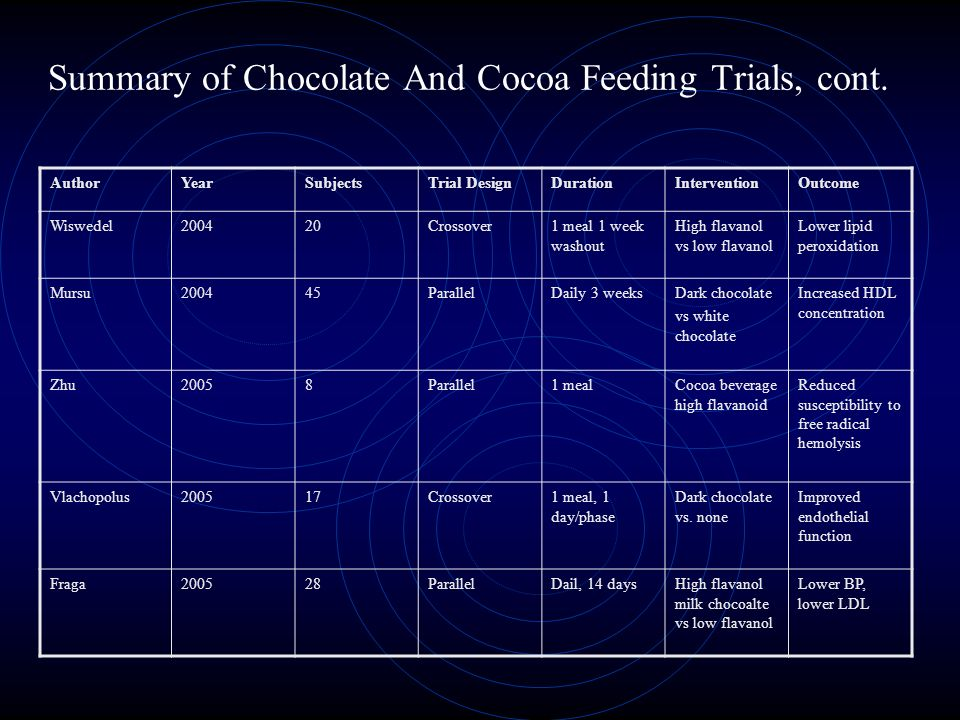 Summary of Chocolate And Cocoa Feeding Trials, cont.