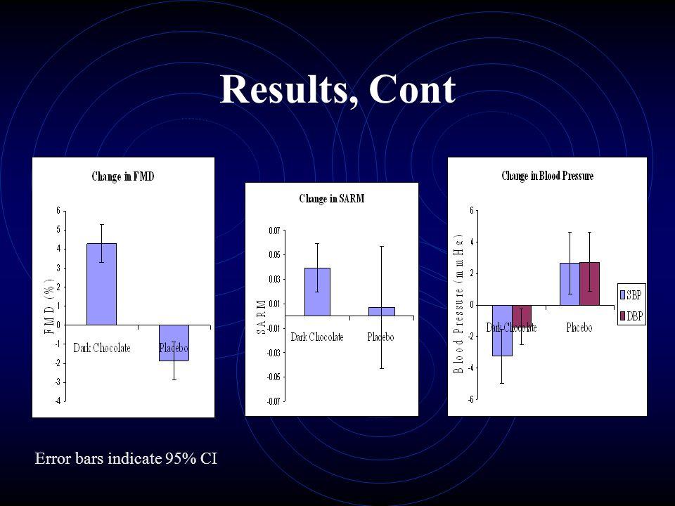 Results, Cont Error bars indicate 95% CI