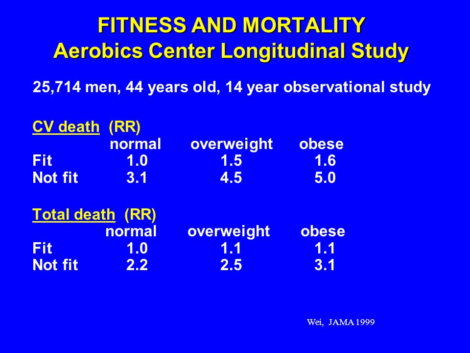 Wei, JAMA 1999 FITNESS AND MORTALITY Aerobics Center Longitudinal Study CV death (RR) normal overweight obese Fit1.01.51.6 Not fit3.14.55.0 Total deat
