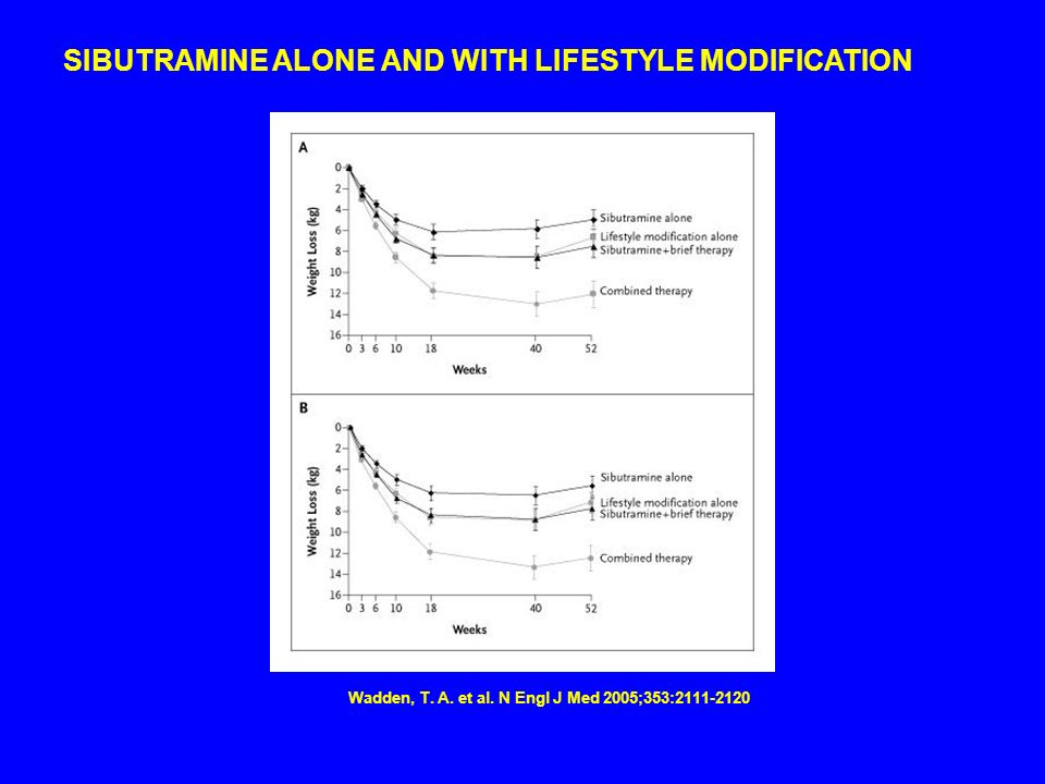 Wadden, T. A. et al. N Engl J Med 2005;353:2111-2120 SIBUTRAMINE ALONE AND WITH LIFESTYLE MODIFICATION