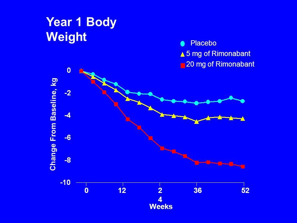 Change From Baseline, kg 0122424 3652 Placebo 5 mg of Rimonabant 20 mg of Rimonabant Weeks Year 1 Body Weight