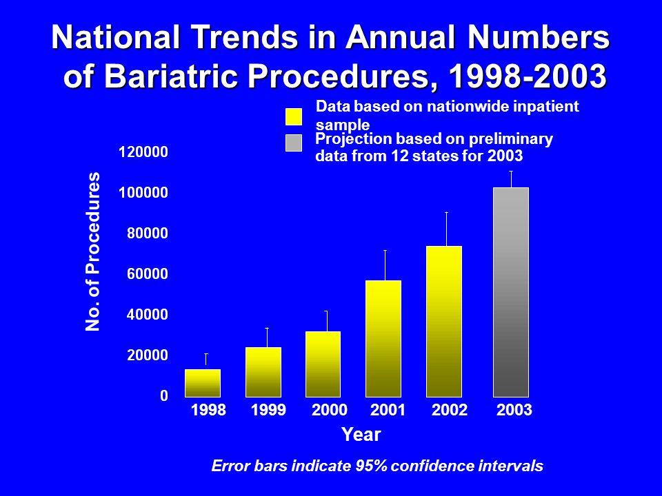 No. of Procedures Year National Trends in Annual Numbers of Bariatric Procedures, 1998-2003 of Bariatric Procedures, 1998-2003 19981999200020012002200