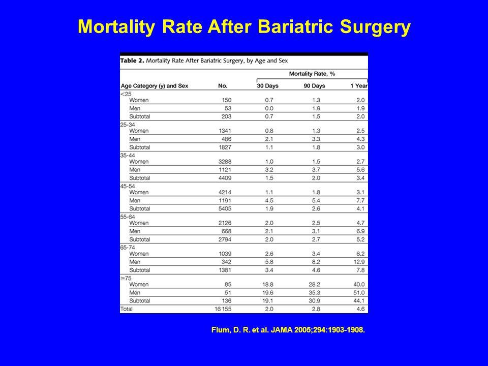 . Flum, D. R. et al. JAMA 2005;294:1903-1908. Mortality Rate After Bariatric Surgery