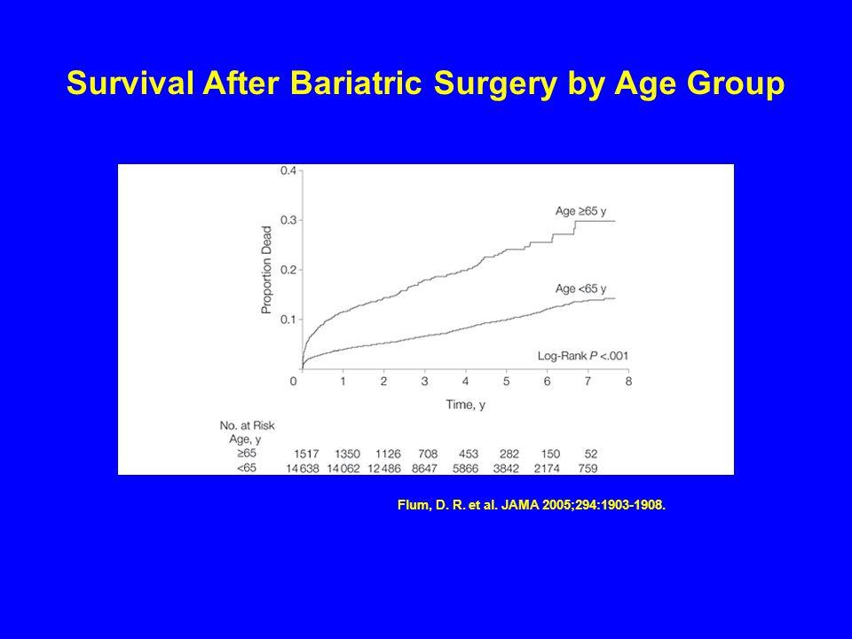 Flum, D. R. et al. JAMA 2005;294:1903-1908. Survival After Bariatric Surgery by Age Group