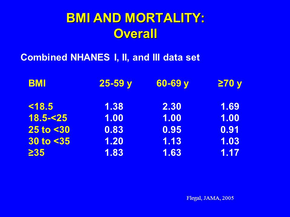Flegal, JAMA, 2005 BMI AND MORTALITY: Overall Combined NHANES I, II, and III data set BMI 25-59 y 60-69 y 70 y <18.51.382.30 1.69 18.5-<251.001.001.00