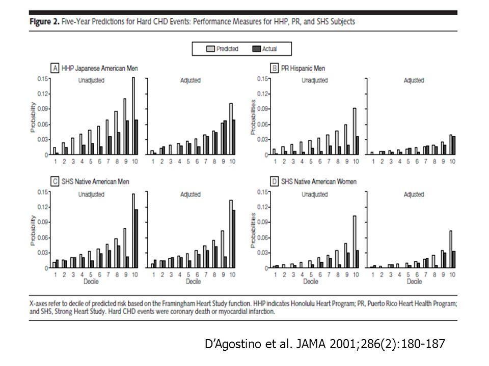 DAgostino et al. JAMA 2001;286(2):180-187