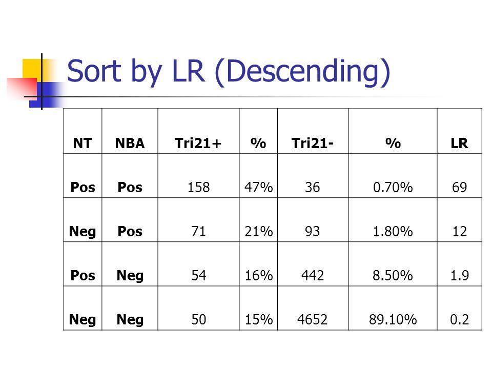 Sort by LR (Descending) NTNBATri21+%Tri21-%LR Pos 15847%360.70%69 NegPos7121%931.80%12 PosNeg5416%4428.50%1.9 Neg 5015%465289.10%0.2