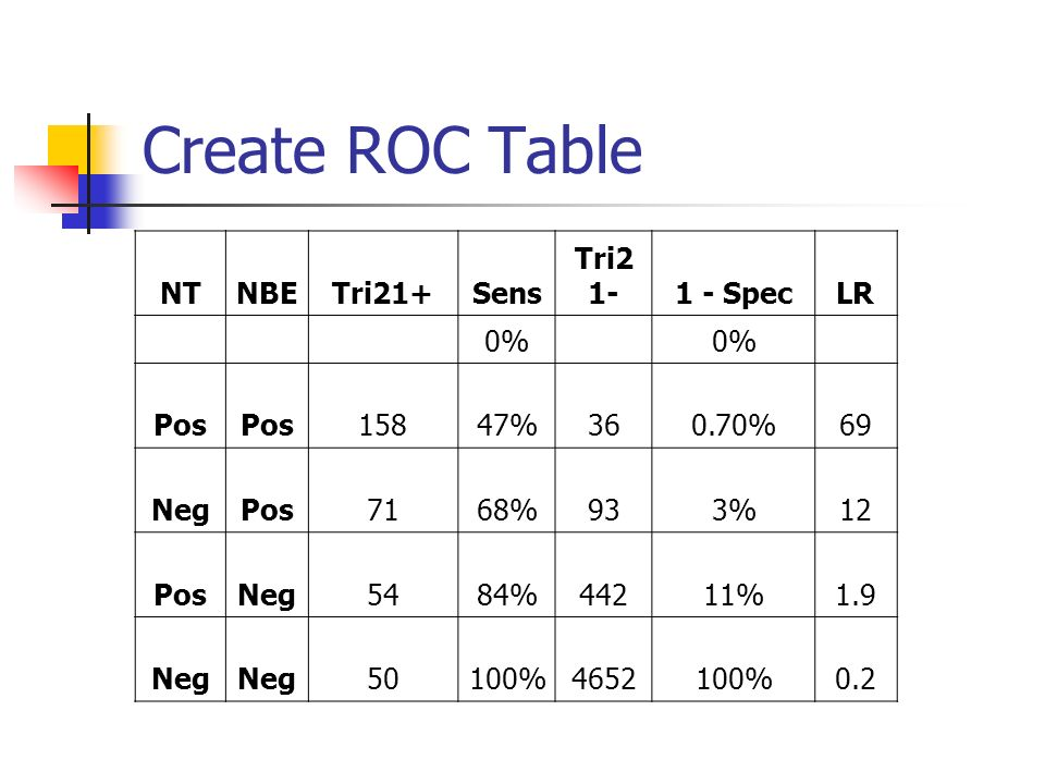 Create ROC Table NTNBETri21+Sens Tri2 1-1 - SpecLR 0% Pos 15847%360.70%69 NegPos7168%933%12 PosNeg5484%44211%1.9 Neg 50100%4652100%0.2