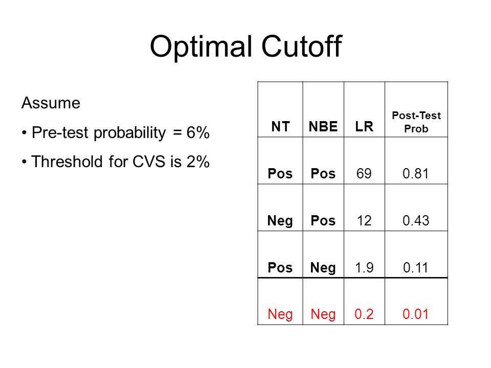 Optimal Cutoff NTNBELR Post-Test Prob Pos 690.81 NegPos120.43 PosNeg1.90.11 Neg 0.20.01 Assume Pre-test probability = 6% Threshold for CVS is 2%