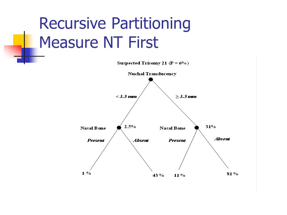 Recursive Partitioning Measure NT First
