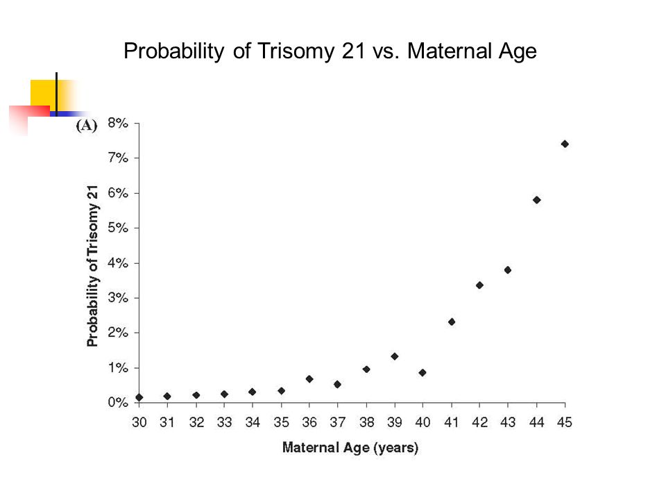Probability of Trisomy 21 vs. Maternal Age