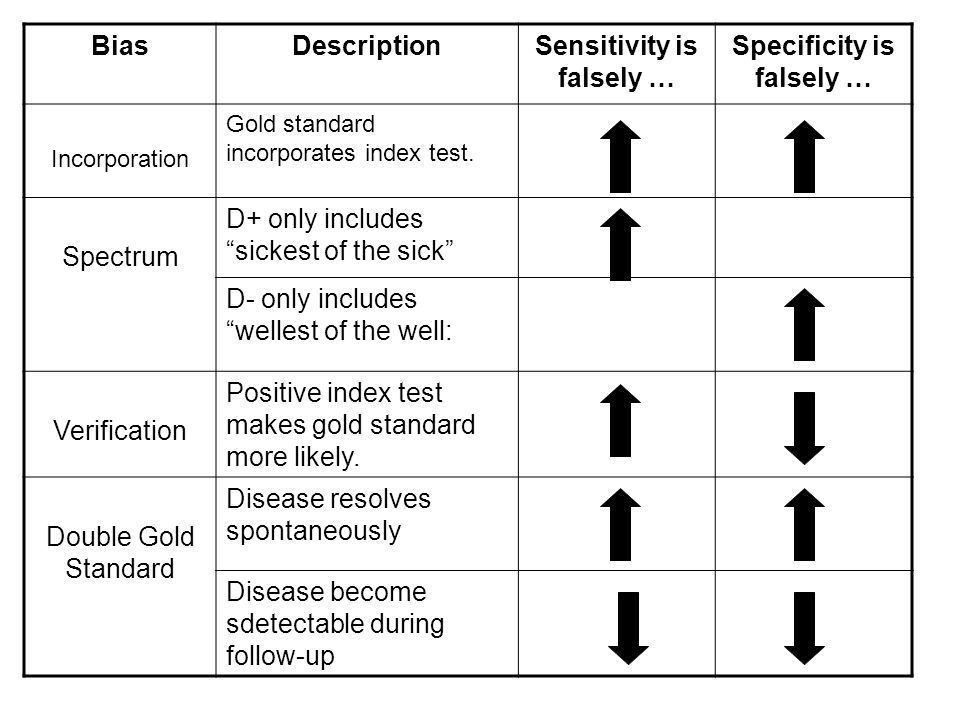 BiasDescriptionSensitivity is falsely … Specificity is falsely … Incorporation Gold standard incorporates index test. Spectrum D+ only includes sickes