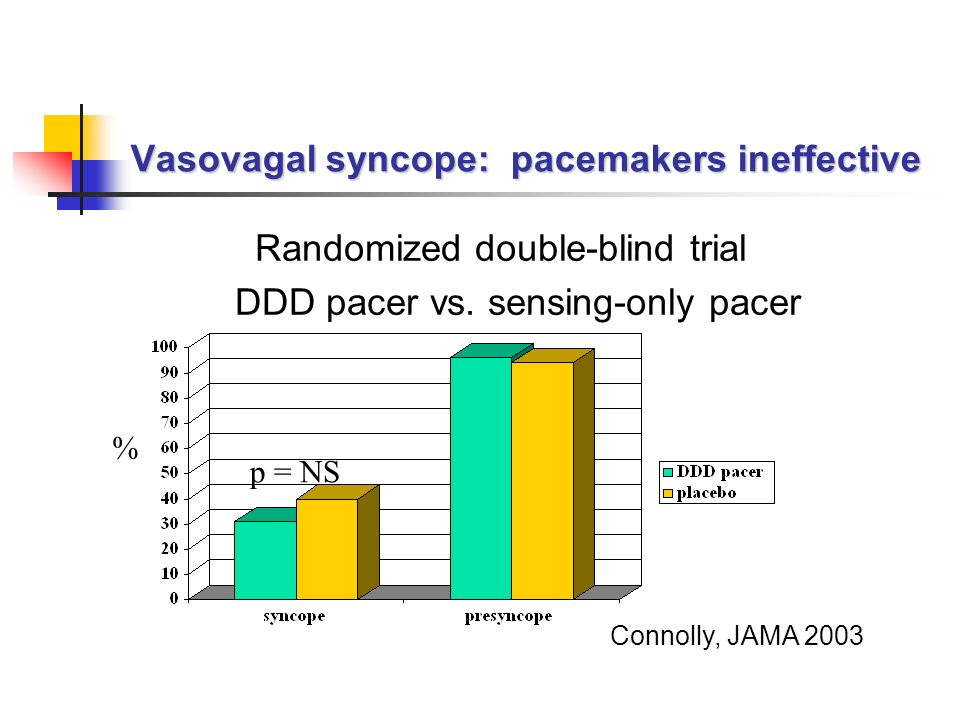 Vasovagal syncope: pacemakers ineffective Randomized double-blind trial DDD pacer vs. sensing-only pacer Connolly, JAMA 2003 p = NS %