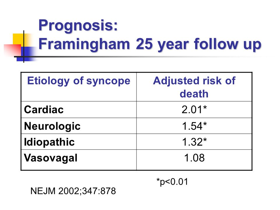 Prognosis: Framingham 25 year follow up Etiology of syncopeAdjusted risk of death Cardiac2.01* Neurologic1.54* Idiopathic1.32* Vasovagal1.08 *p<0.01 NEJM 2002;347:878