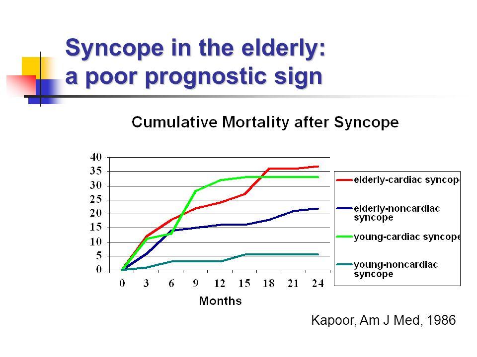 Syncope in the elderly: a poor prognostic sign Kapoor, Am J Med, 1986