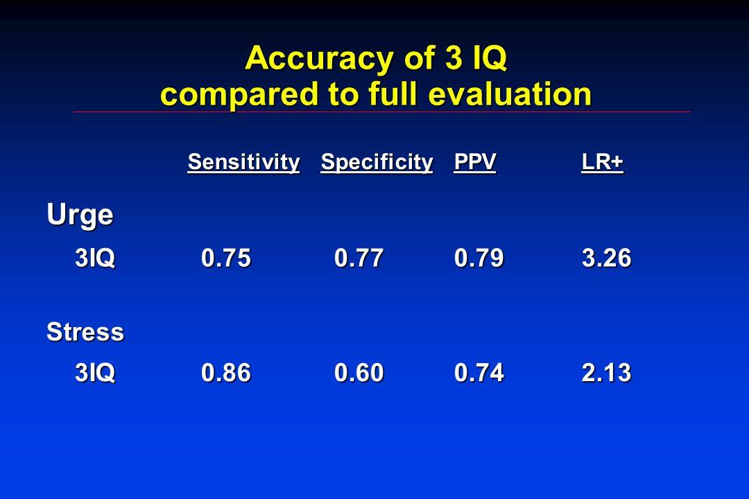 Accuracy of 3 IQ compared to full evaluation SensitivitySpecificityPPVLR+ Urge 3IQ 3IQ0.750.770.793.26 Stress 0.860.600.742.13