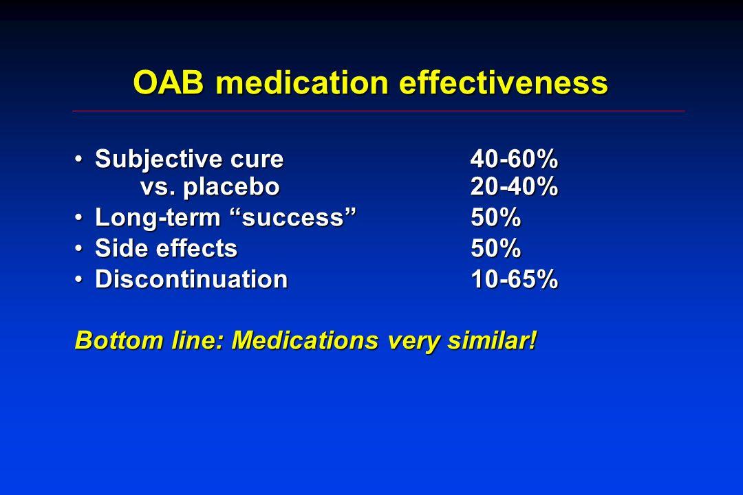 OAB medication effectiveness Subjective cure 40-60% vs. placebo 20-40%Subjective cure 40-60% vs. placebo 20-40% Long-term success 50%Long-term success