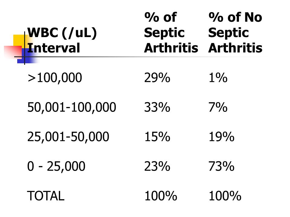 WBC (/uL) Interval % of Septic Arthritis % of No Septic Arthritis >100,00029%1% 50, ,00033%7% 25,001-50,00015%19% ,00023%73% TOTAL100%