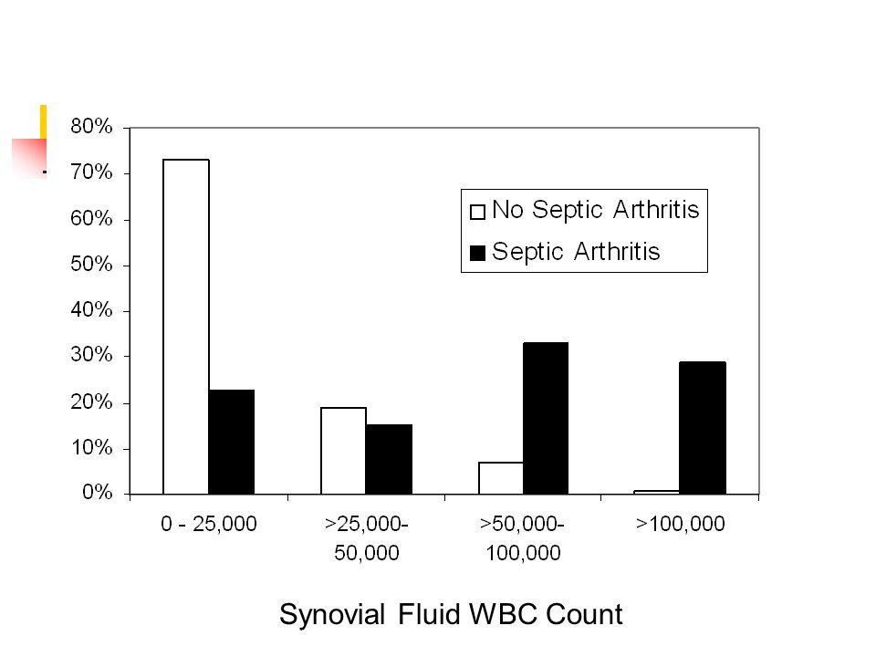 Synovial Fluid WBC Count