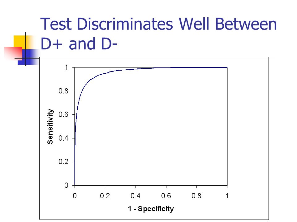 Test Discriminates Well Between D+ and D-