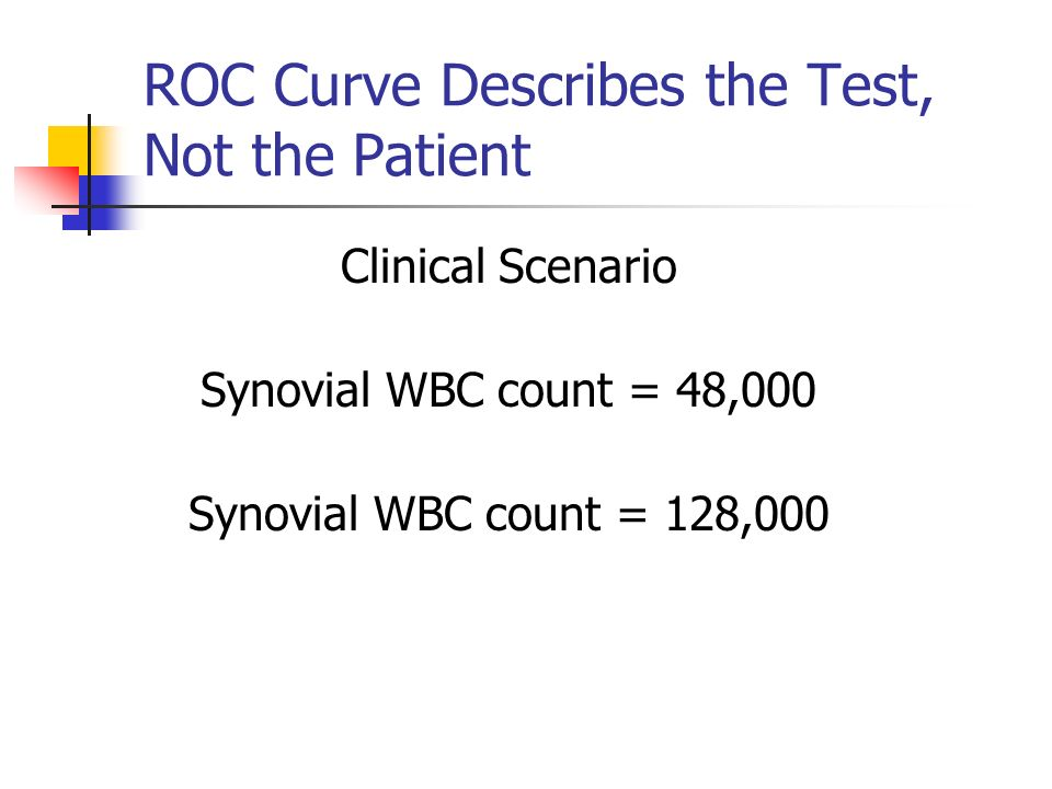 ROC Curve Describes the Test, Not the Patient Clinical Scenario Synovial WBC count = 48,000 Synovial WBC count = 128,000