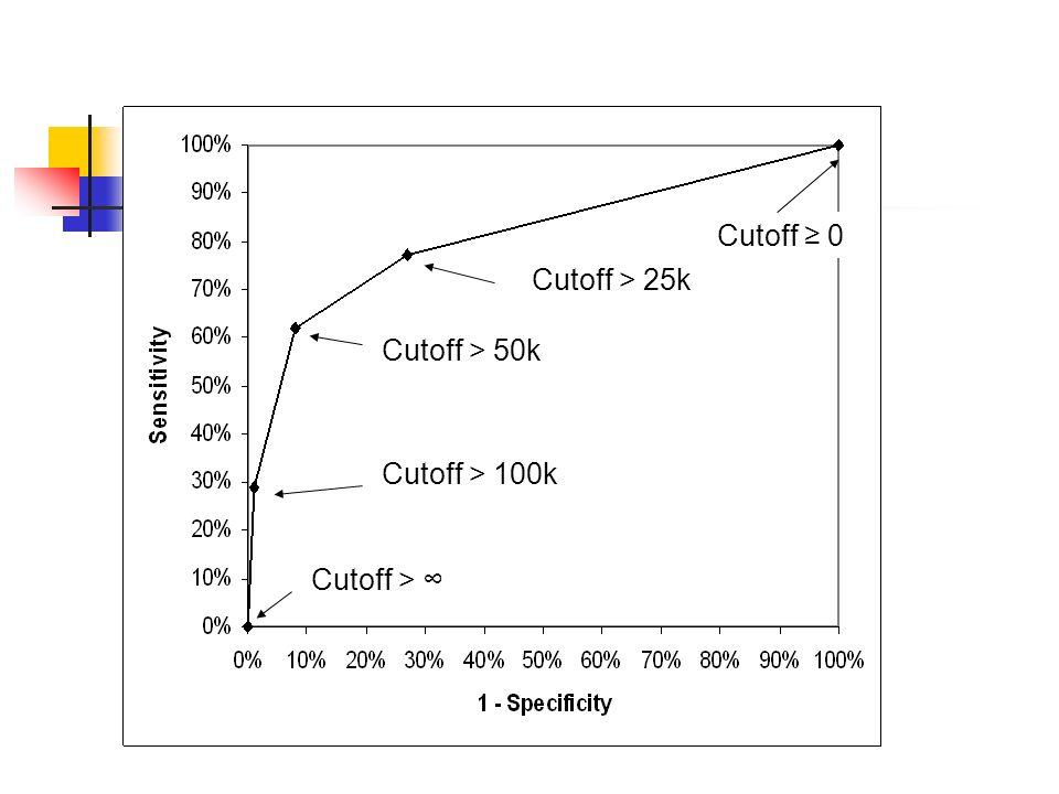 Cutoff > Cutoff > 100k Cutoff > 50k Cutoff > 25k Cutoff 0