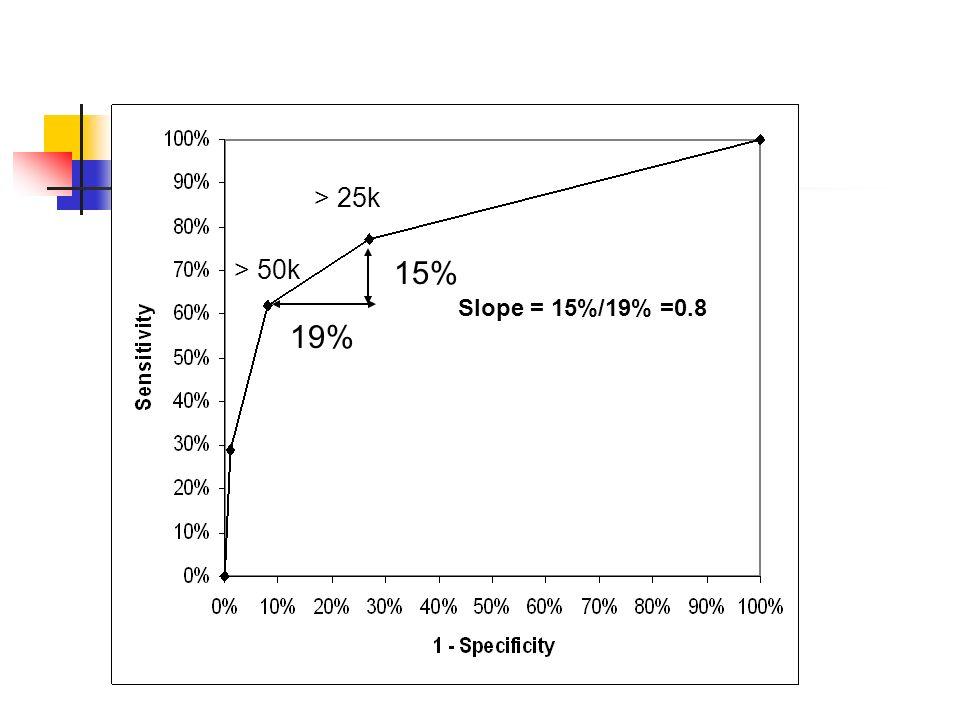 > 50k > 25k 15% 19% Slope = 15%/19% =0.8