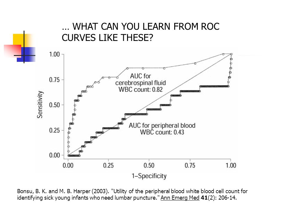 … WHAT CAN YOU LEARN FROM ROC CURVES LIKE THESE. Bonsu, B.