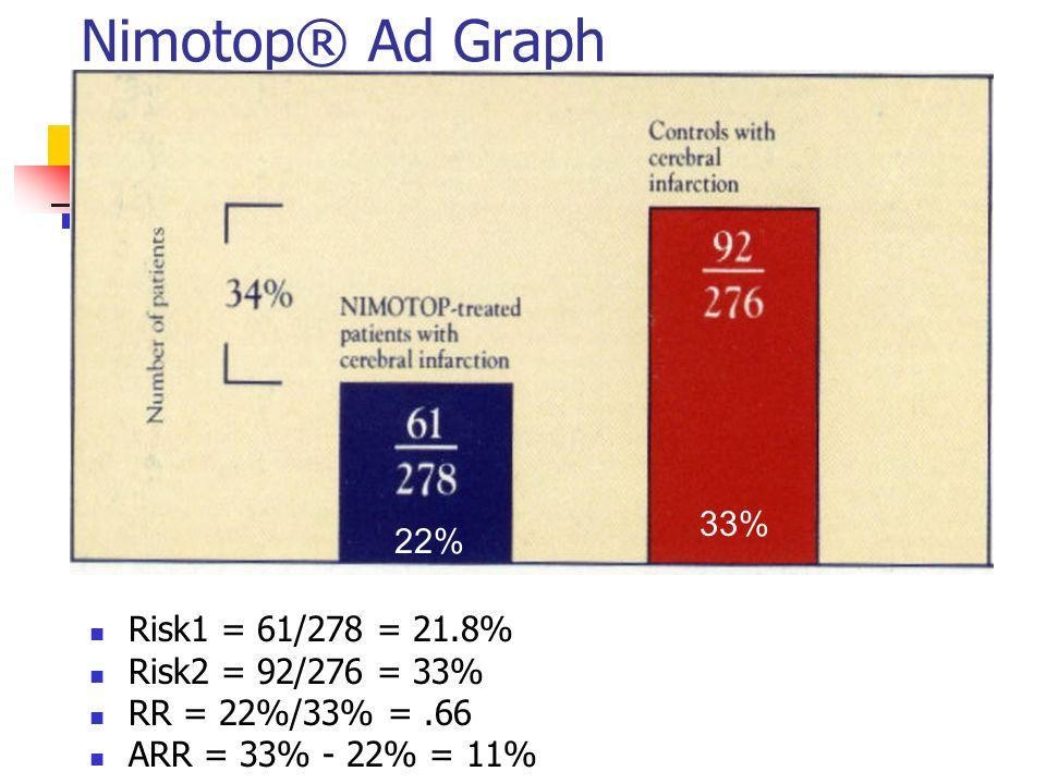 Nimotop® Ad Graph 22% 33% Risk1 = 61/278 = 21.8% Risk2 = 92/276 = 33% RR = 22%/33% =.66 ARR = 33% - 22% = 11%