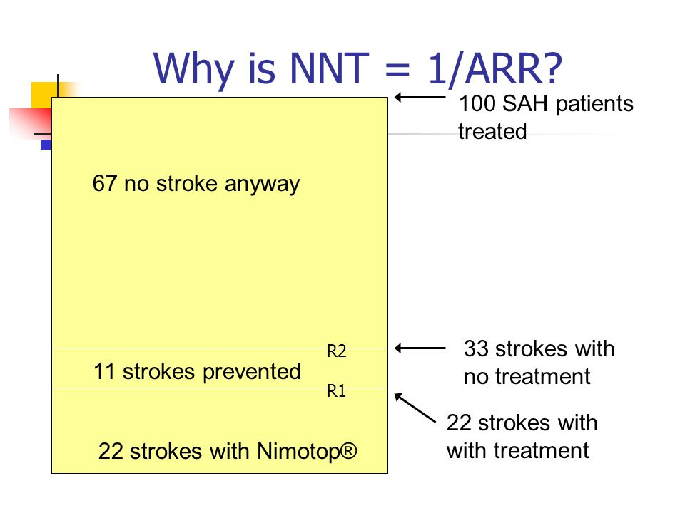 Why is NNT = 1/ARR.
